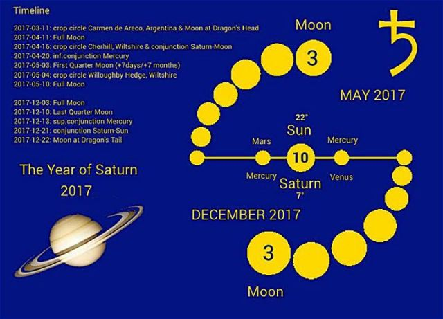 Yearofsaturn