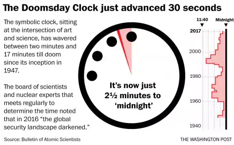 Image result for doomsday clock