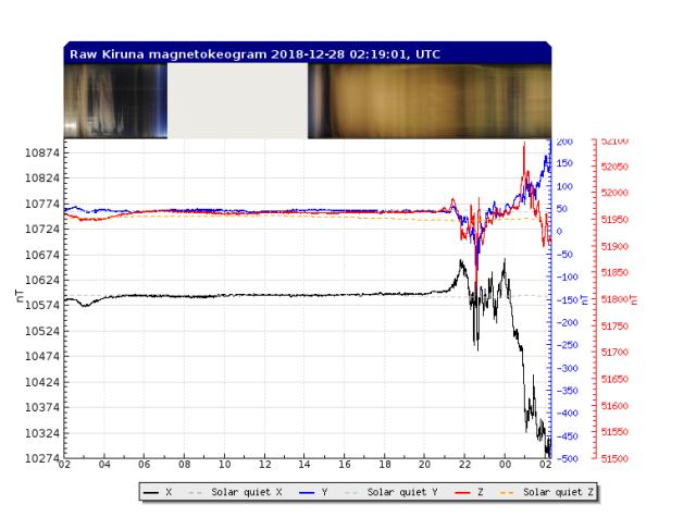 Magnetogram 28.12.18 02.19 hrs UTC