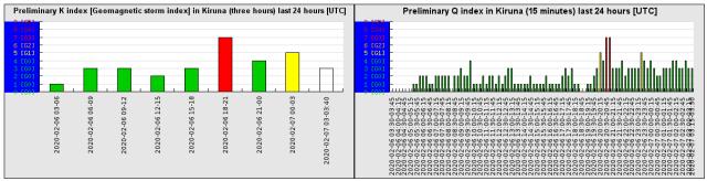 preliminary_k_index_last_24 (5)